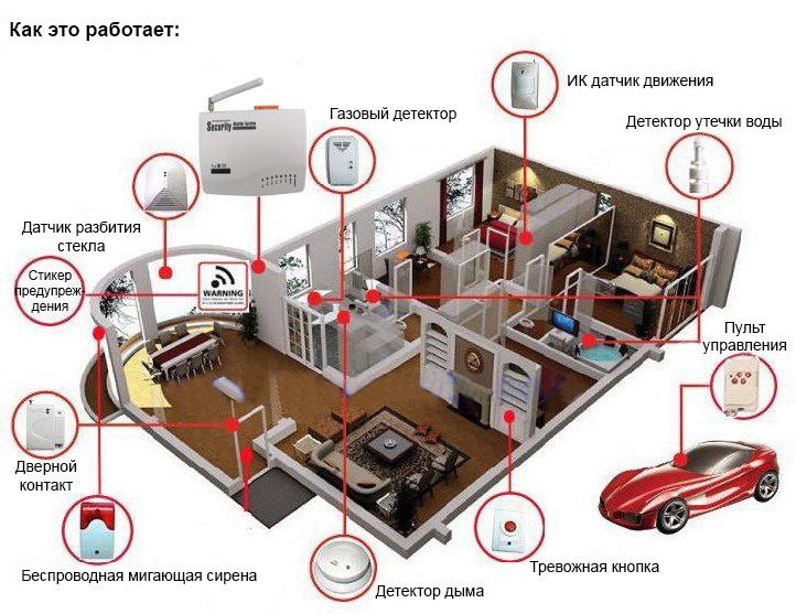 Система охраны частного дома своими руками